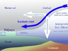 Antartica Katabatic Winds