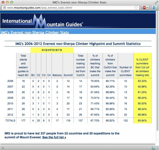 IMG Summit Stats