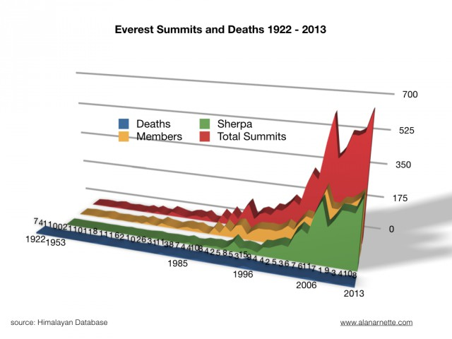 everest summits chart