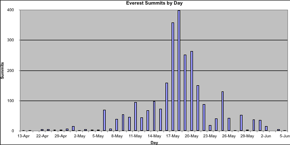 Everest Summit Days
