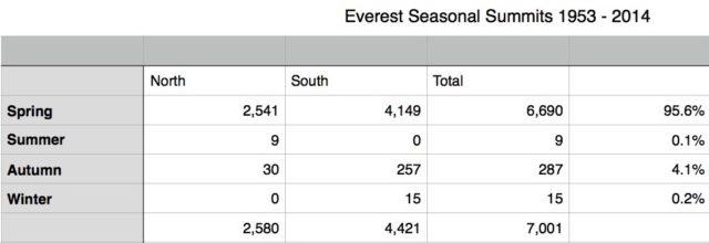 Everest Seasonal Summits