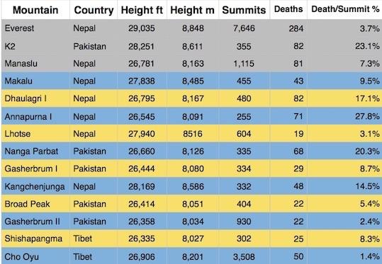 8000er Summit Death Chart