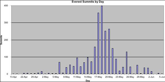 Everest Summit Days
