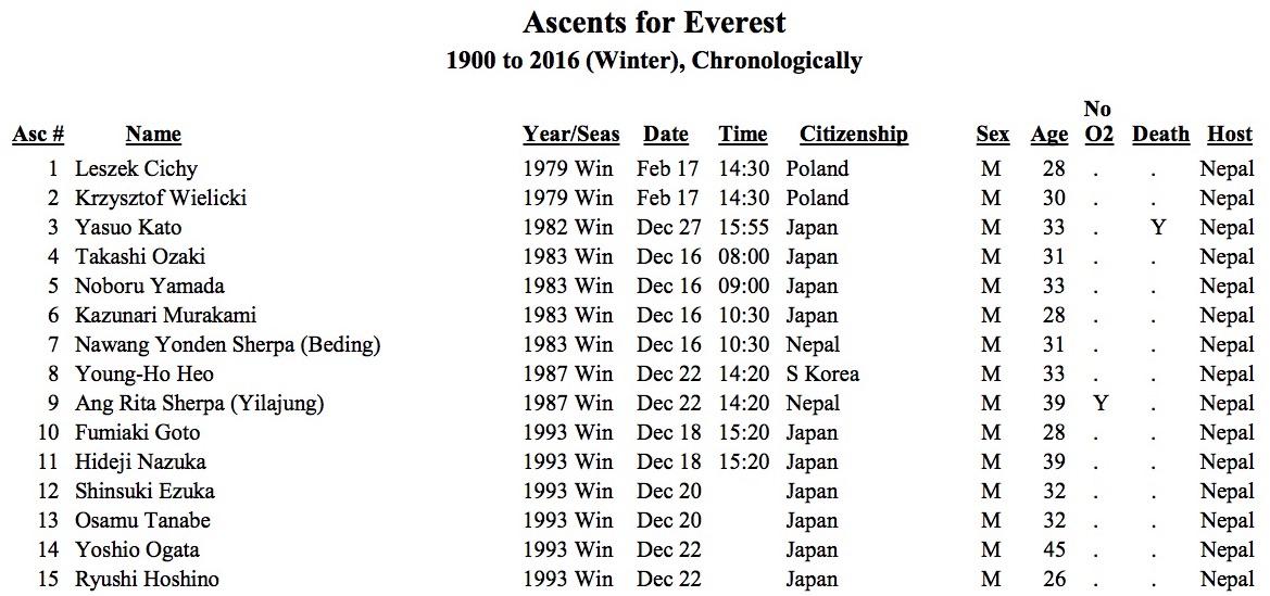 Everest winter summits