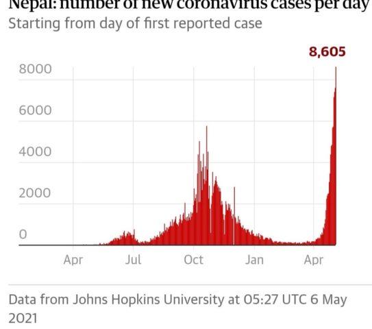 Nepal COVID Case graph